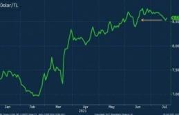 Türk lirası güçlenen doların baskısı altında