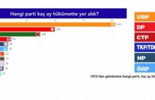 45 yılda hangi parti, kaç hükümette kaldı?